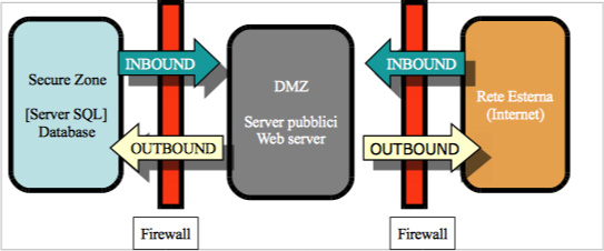 Diagram of the configuration of our servers